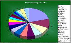 Chart Fächerverteilung der Ärzte
